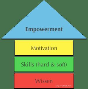 https://www.querschnittleben.de/empowerment/
